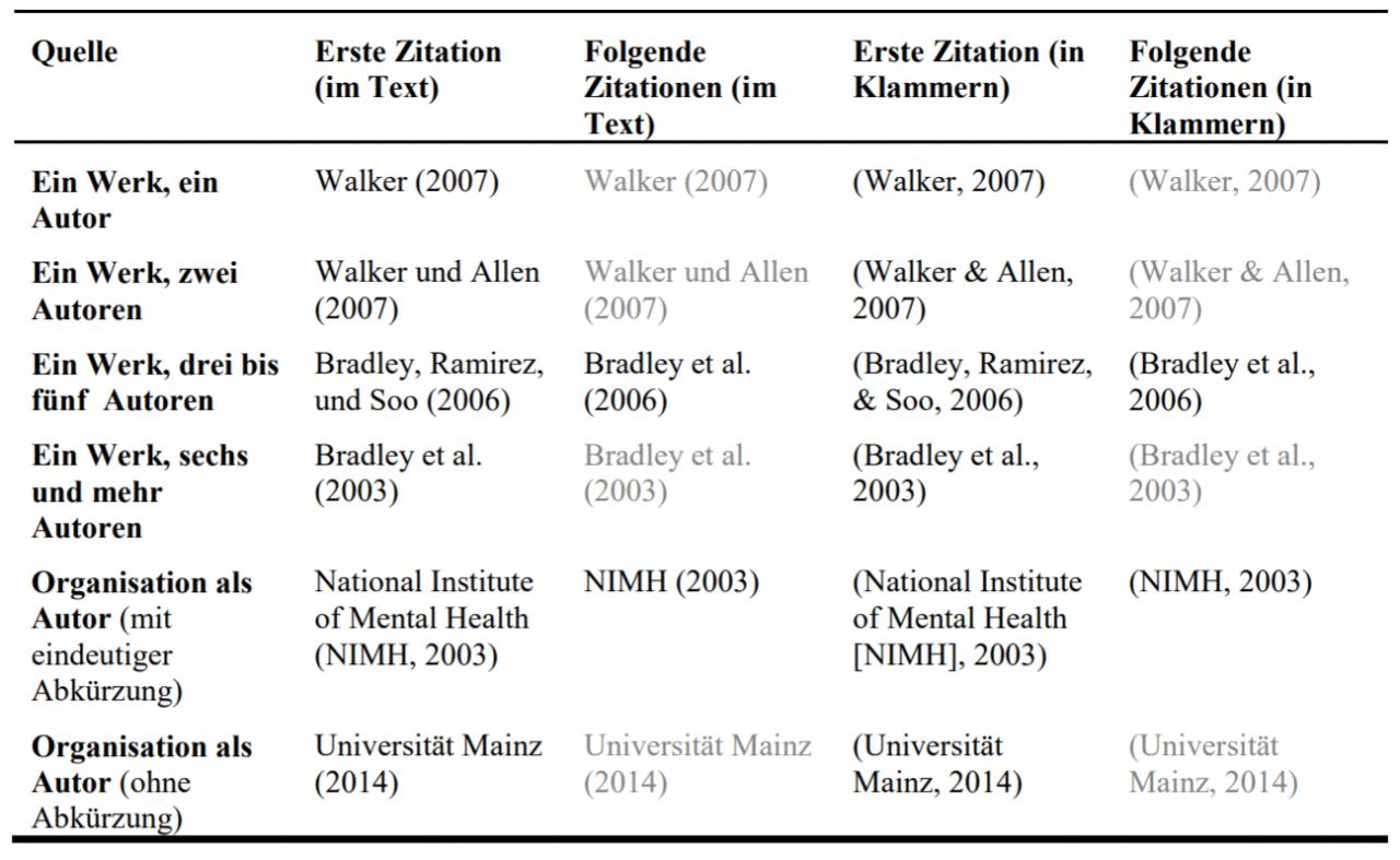 Übersicht Autoren-spezifischer APA-Regelungen